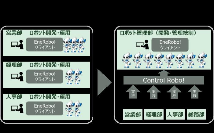 Control Robo!運用イメージ